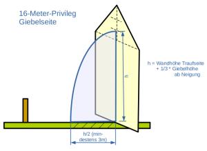 Abstandsflächen-Giebel-16m