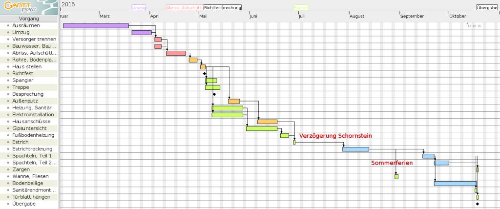 Zeitplan-Neu